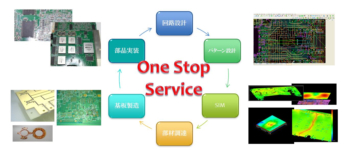 One_Stop_Service